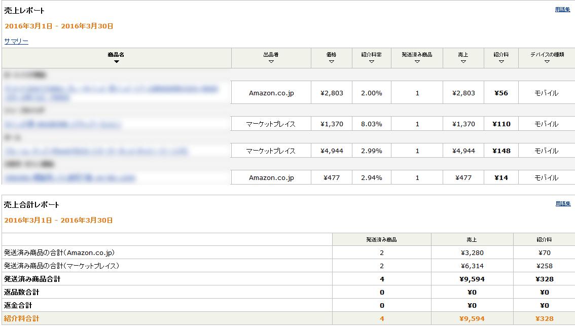 Amazonアソシエイト2016年3月の成績