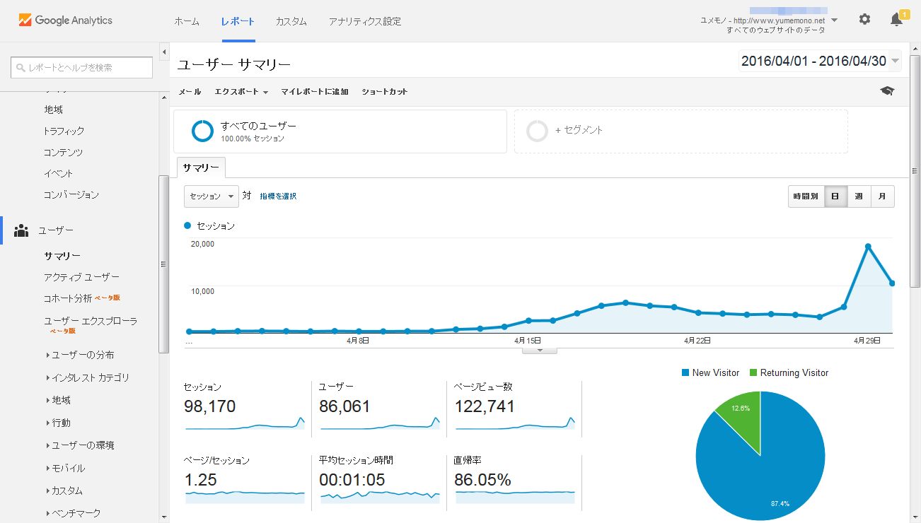 アフィリエイト2ヶ月目のアクセス解析